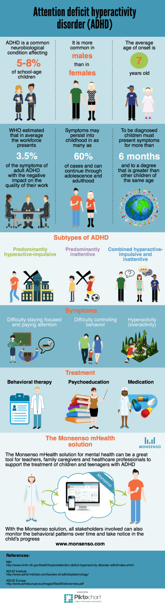 Infographic of fact about ADHD