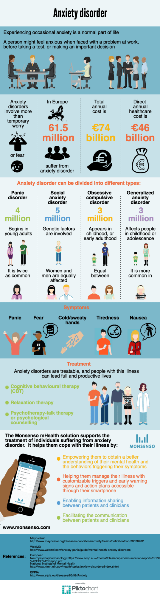 an infographic of facts about anxiety disorder