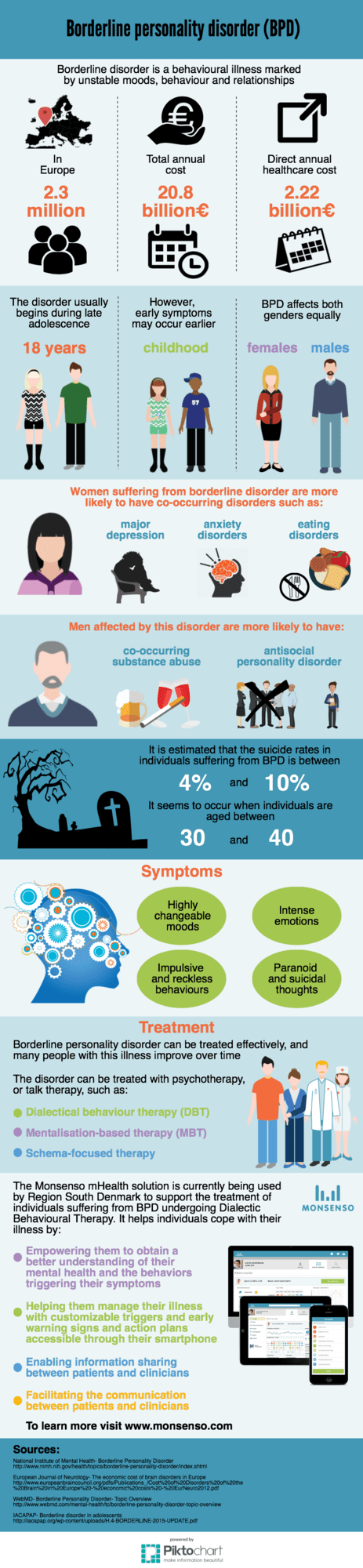 infographic of facts about Borderline disorder