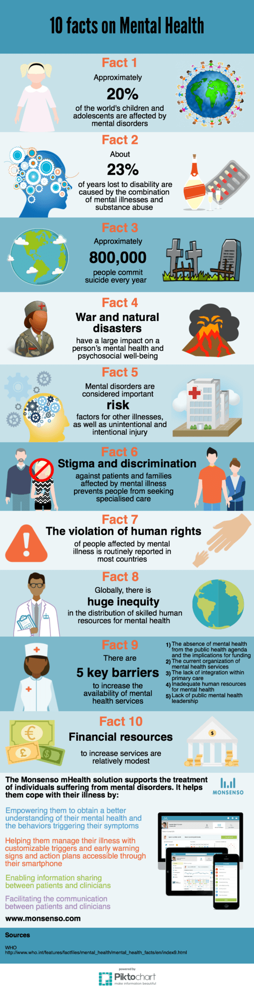 Infograpic of 10 facts on mental health