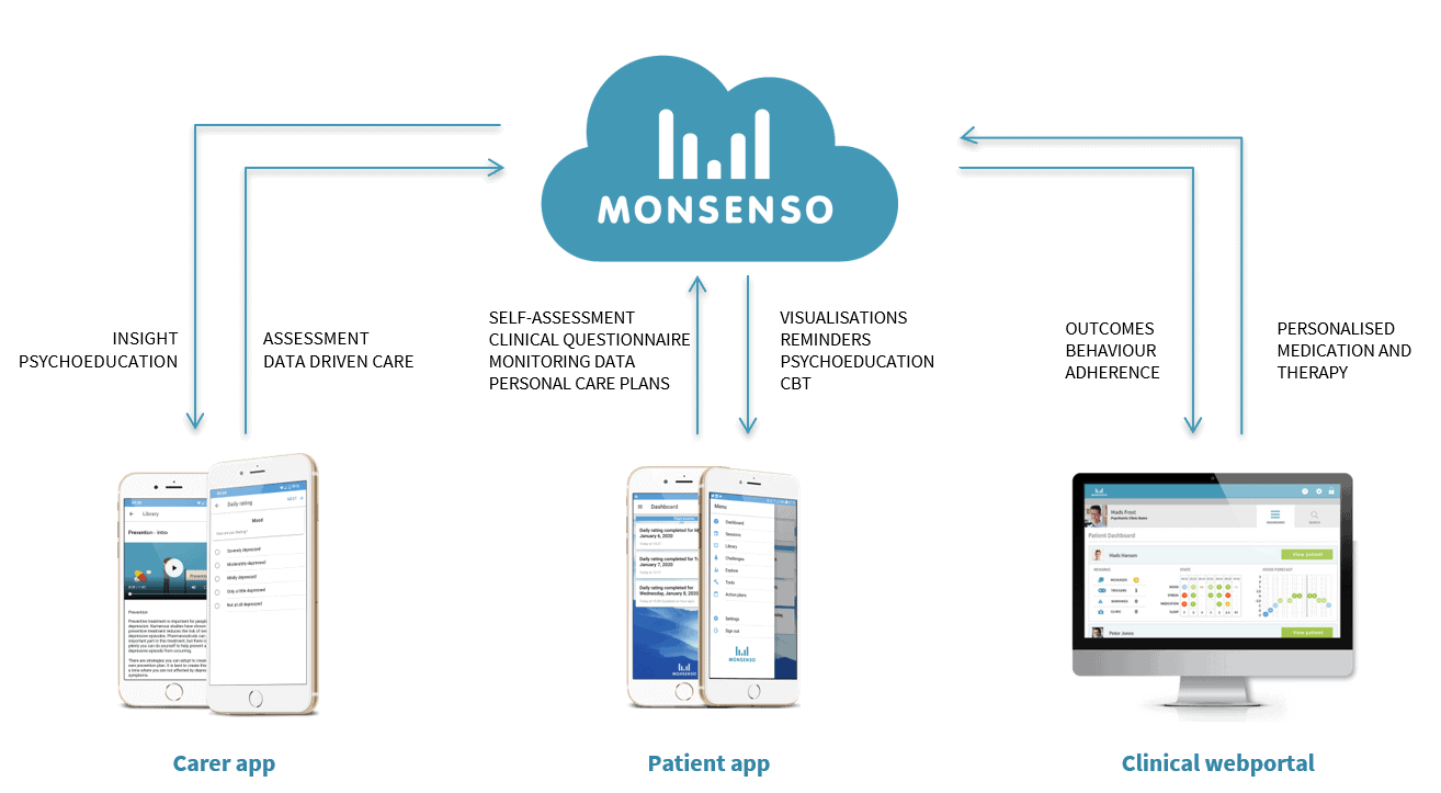 The Monsenso solution, mhealth for mental health